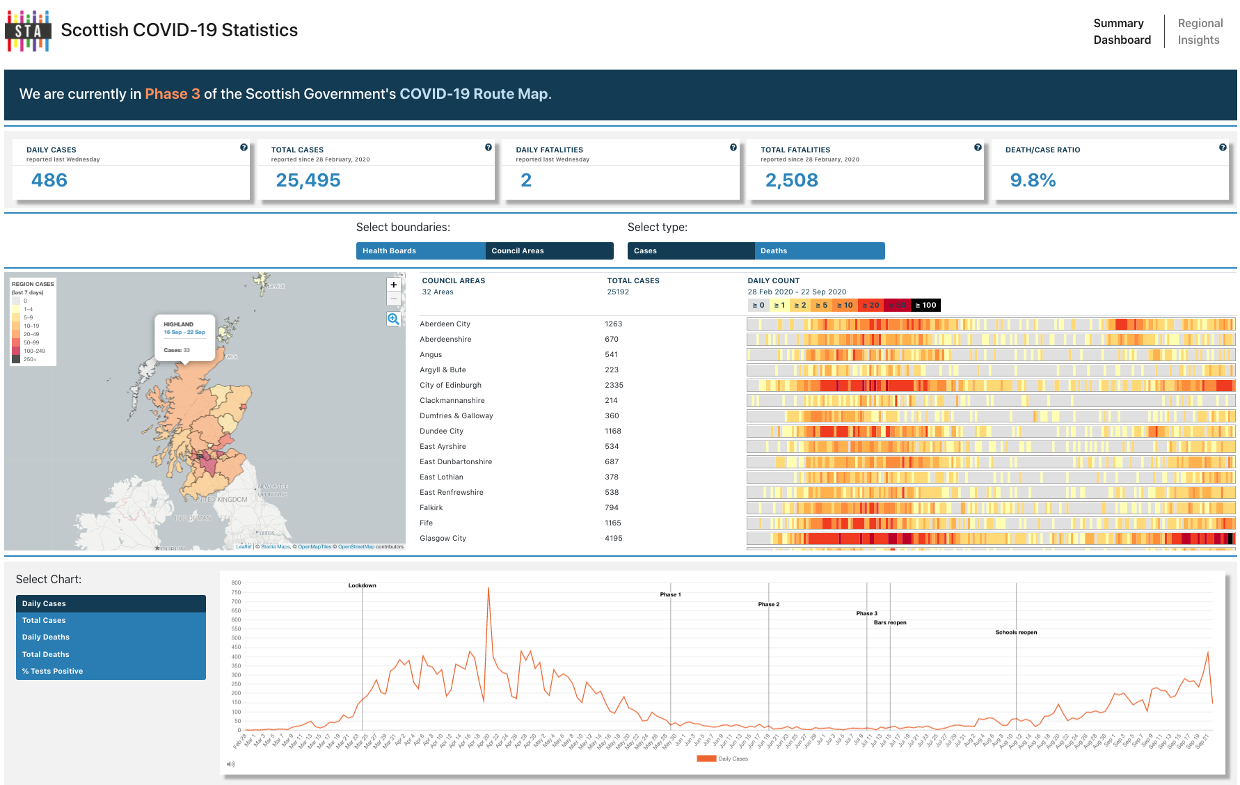 COVID Dashboard from the Scottish Tech Army.'